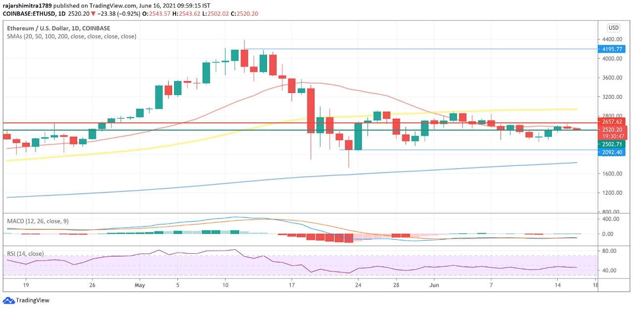 ETH/USD daily chart 061621