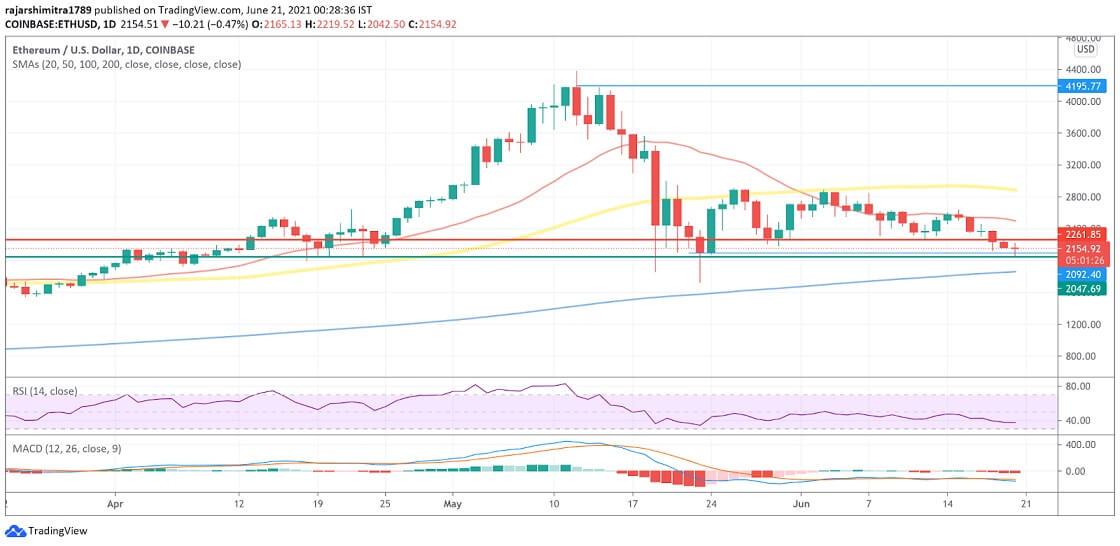 ETH/USD daily chart 062121