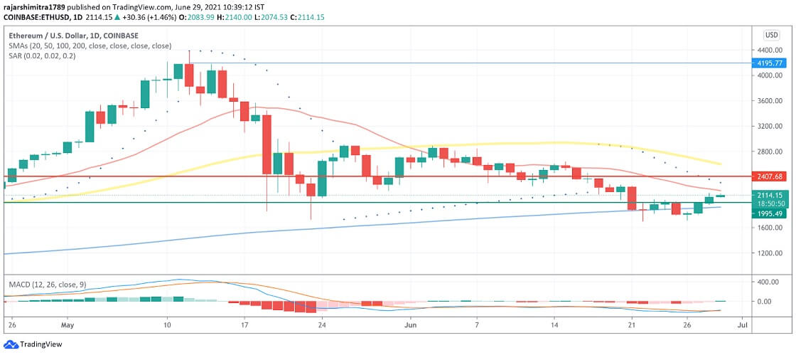 ETH/USD daily chart 062921