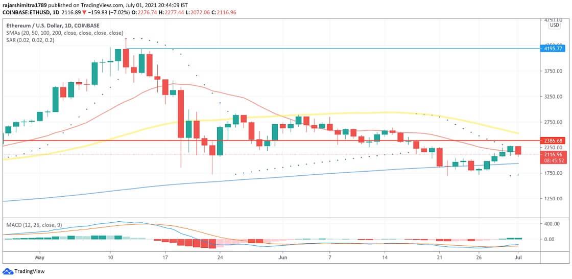 ETH/USD daily chart 070221