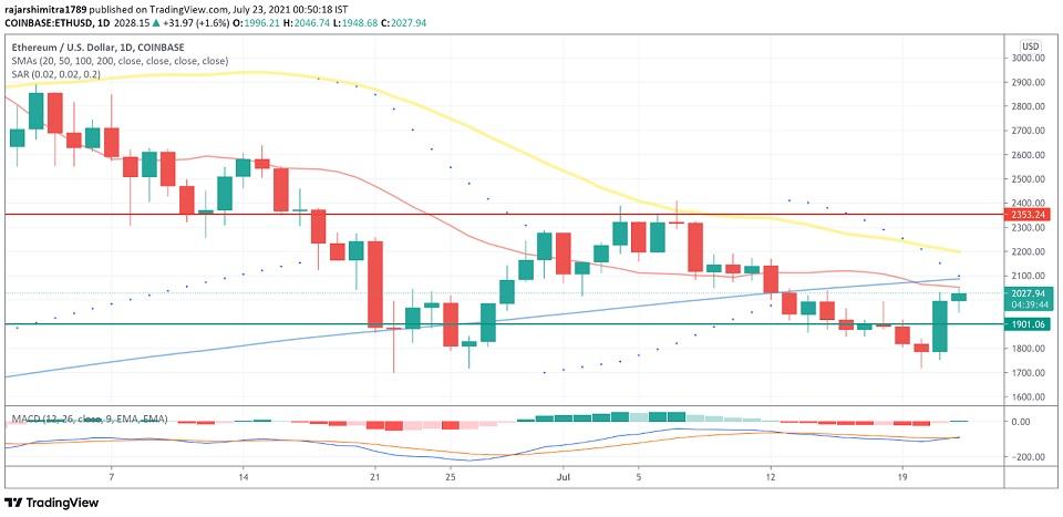ETH/USD daily chart 072321