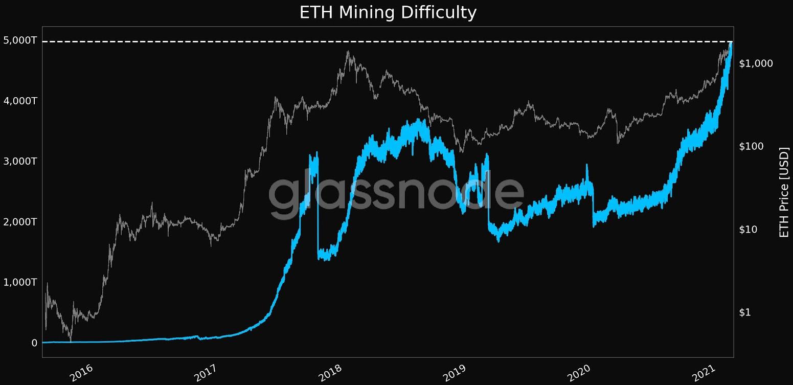 eth/usd glassnode chart 021221