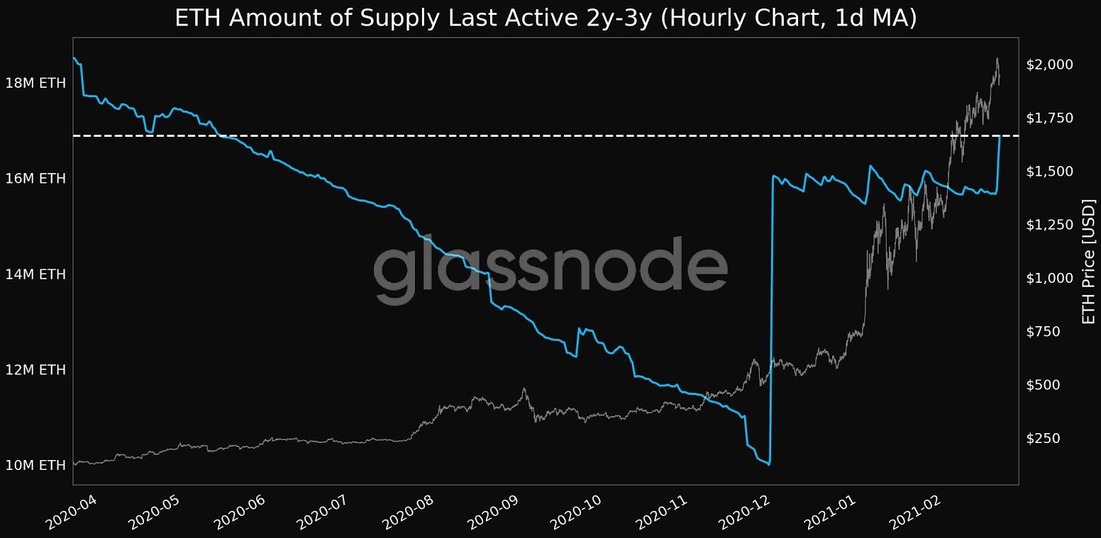 eth/usd glassnode chart 022221