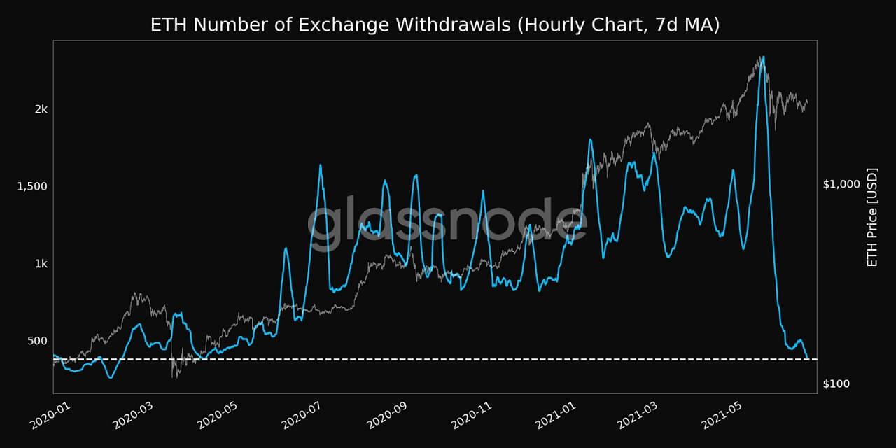 ETH/USD glassnode chart 2 061621
