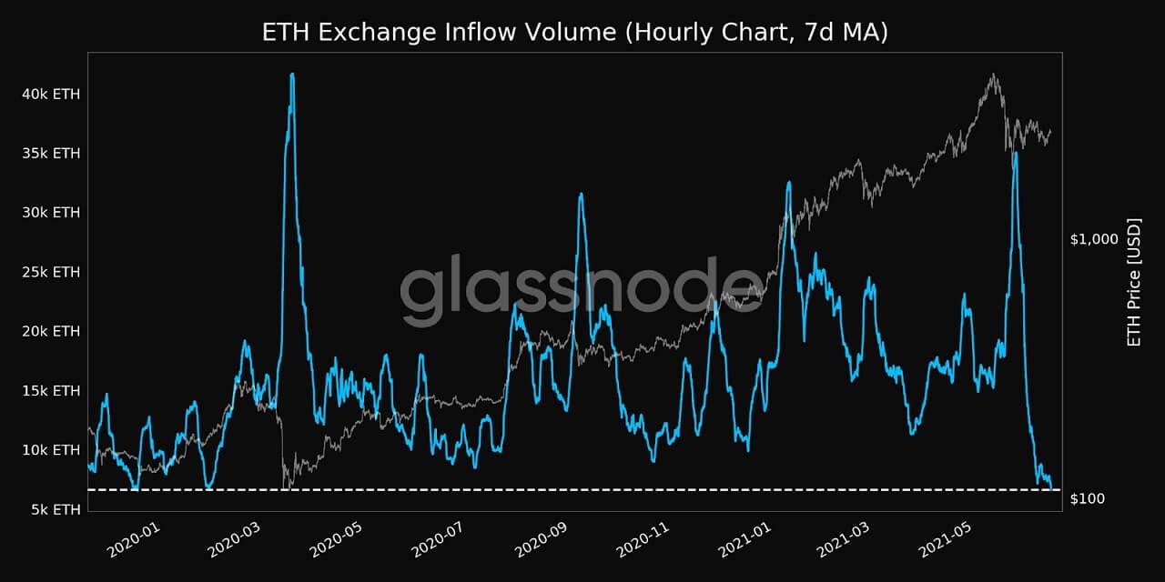 ETH/USD glassnode chart 3 061621