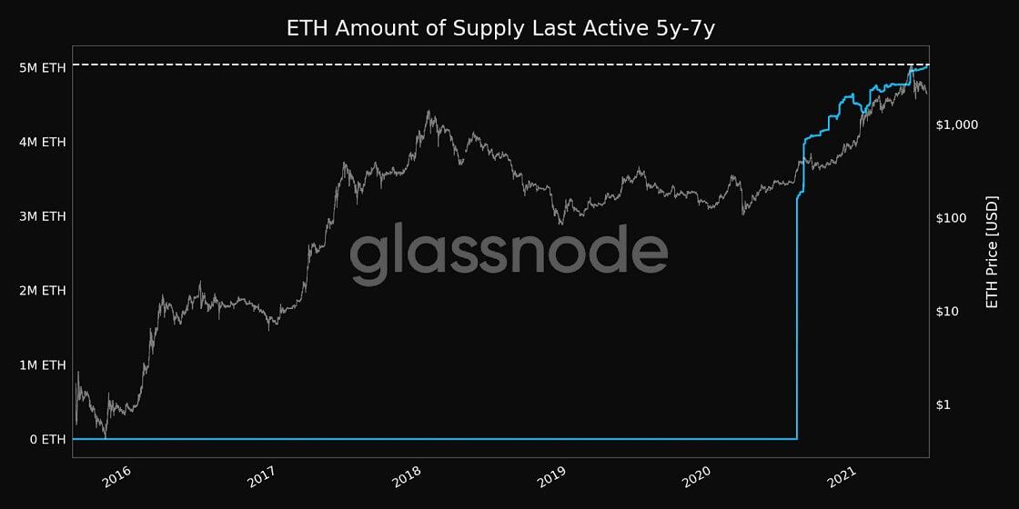 ETH/USD glassnode chart 062121