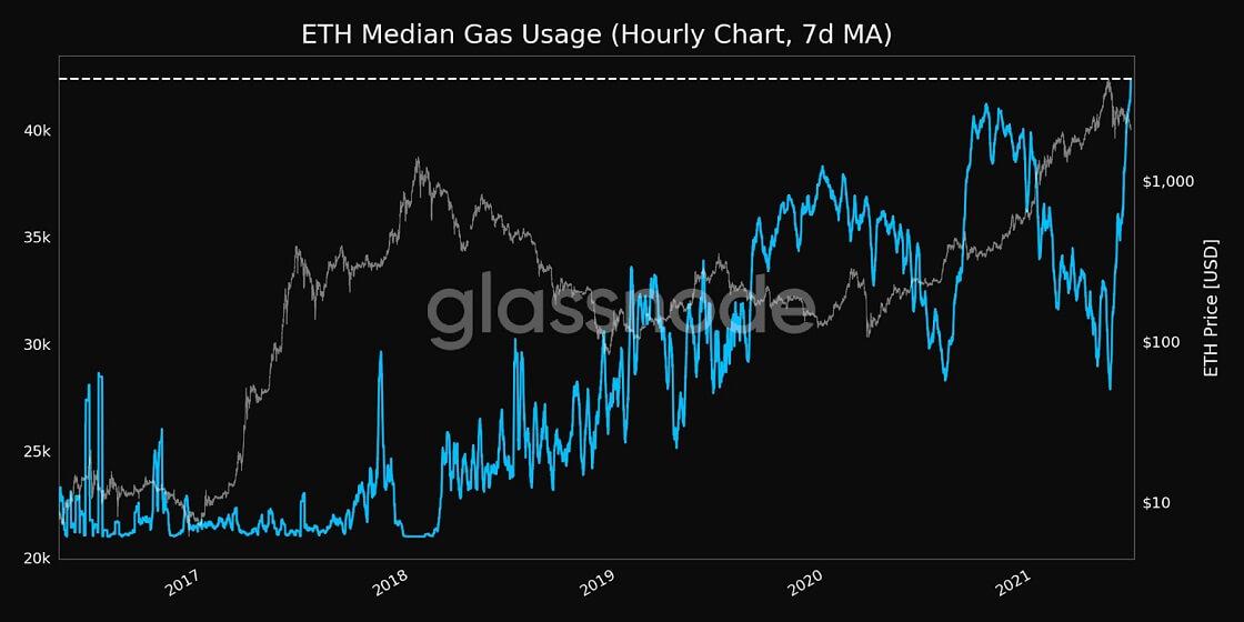 ETH/USD glassnode chart 2 062121