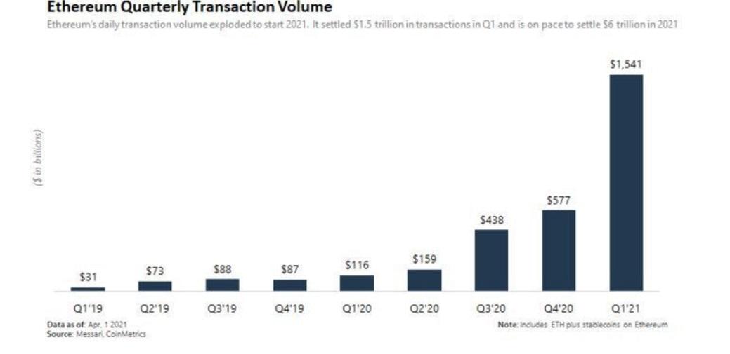 ETH/USD messari chart 062921