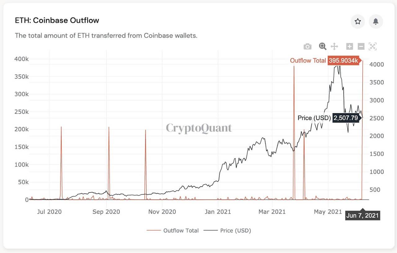 ETH/USD CryptoQuant chart 061121