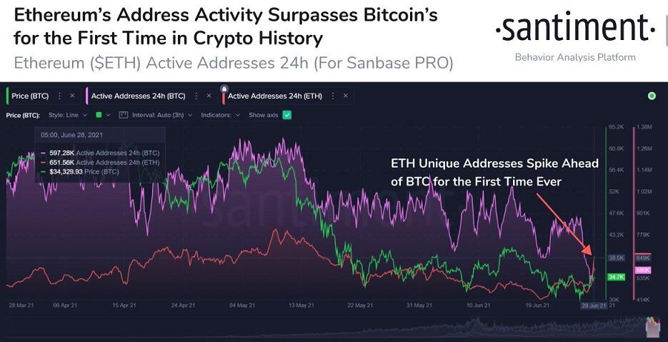 ETH/USD santiment chart 062921