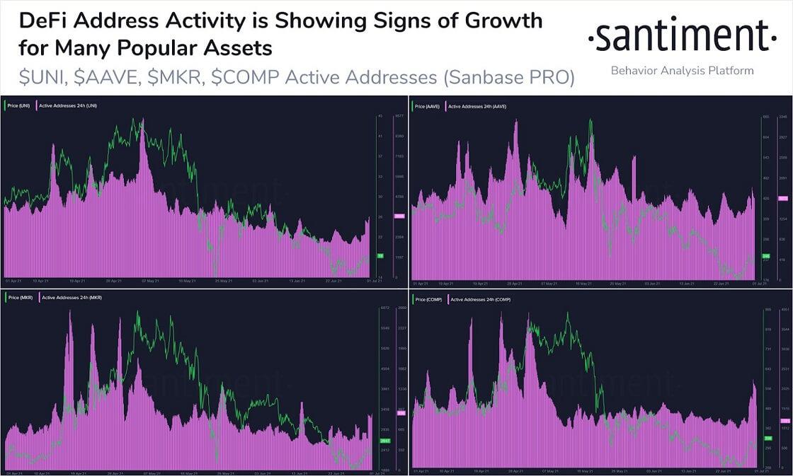 ETH/USD santiment chart 2 070221