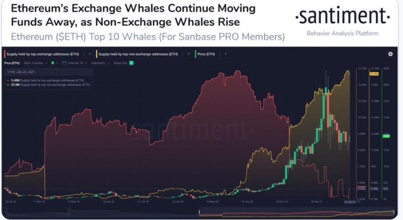 ETH/USD santiment chart 072821