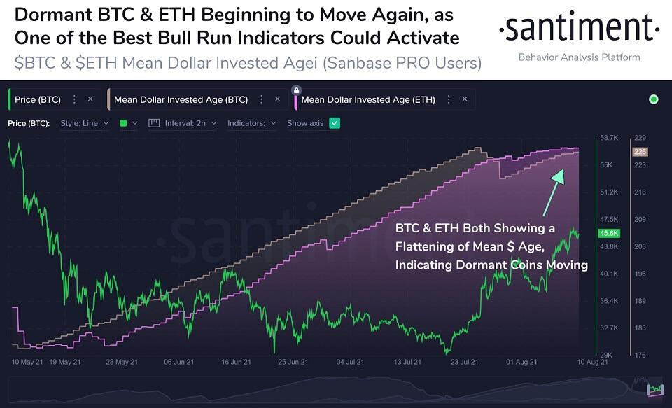 ETH/USD santiment chart 081321