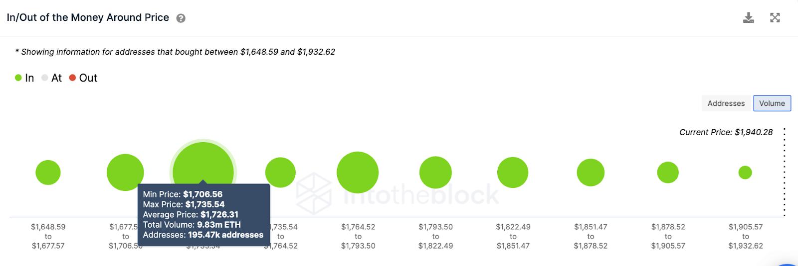 eth/usd volume chart 040221