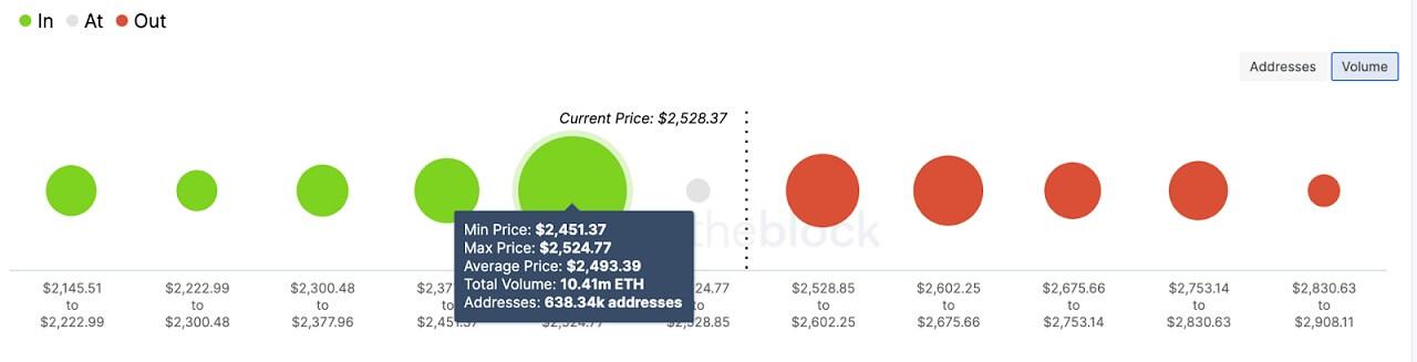 ETH/USD volume chart 061621