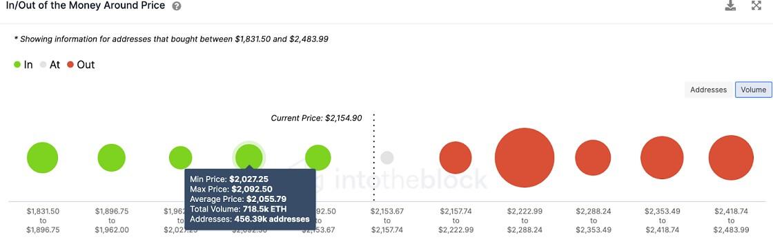 ETH/USD volume chart 062121