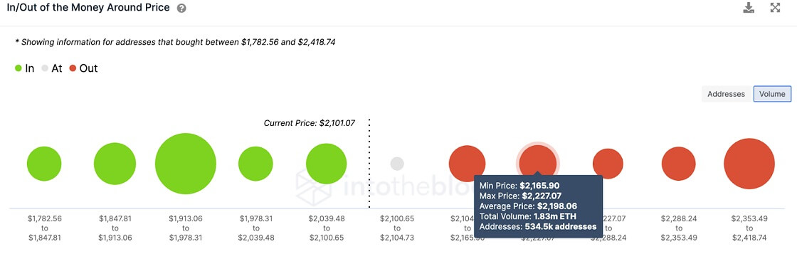 ETH/USD volume chart 070221