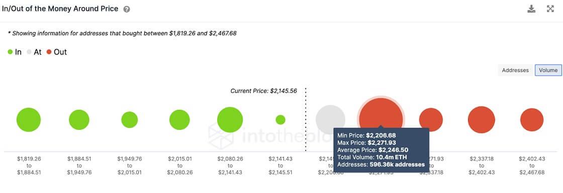 ETH/USD volume chart 071221