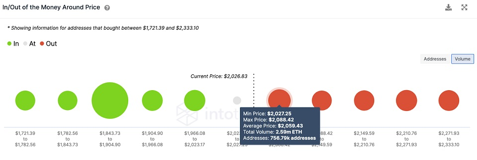 ETH/USD volume chart 072321