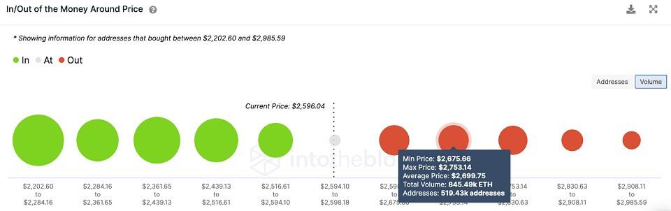 ETH/USD volume chart 080221
