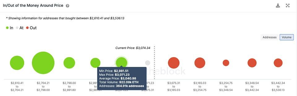 ETH/USD volume chart 081321