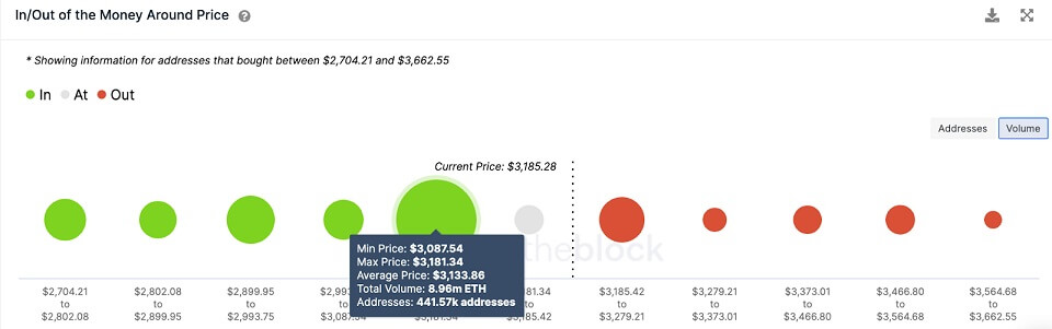 ETH/USD volume chart 082321