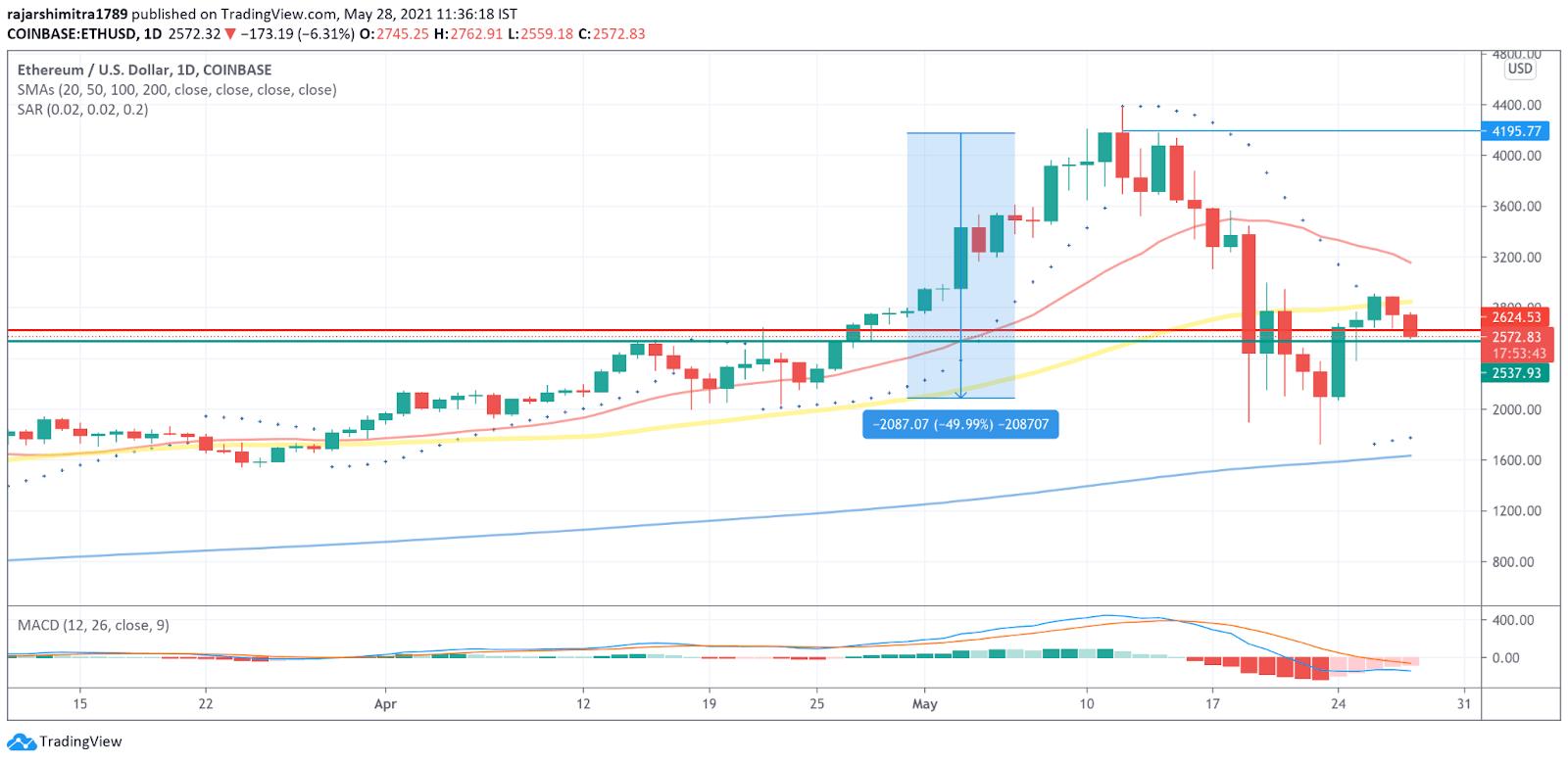 ETH/USD daily chart 052821