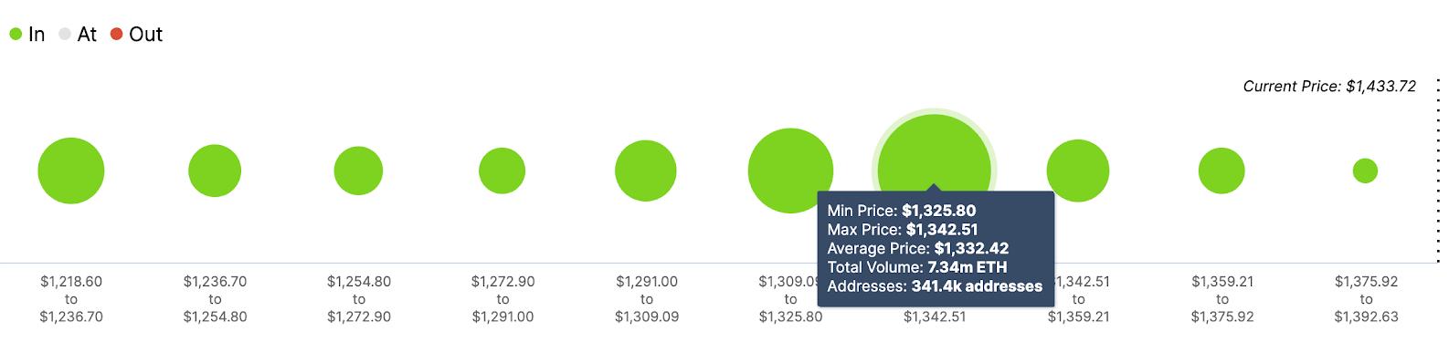 eth/usd volume chart 020321