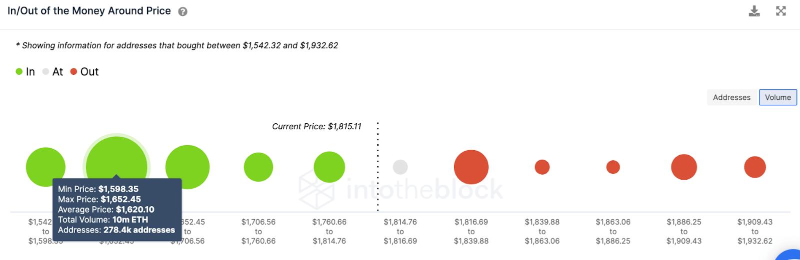 eth/usd volume chart 031221
