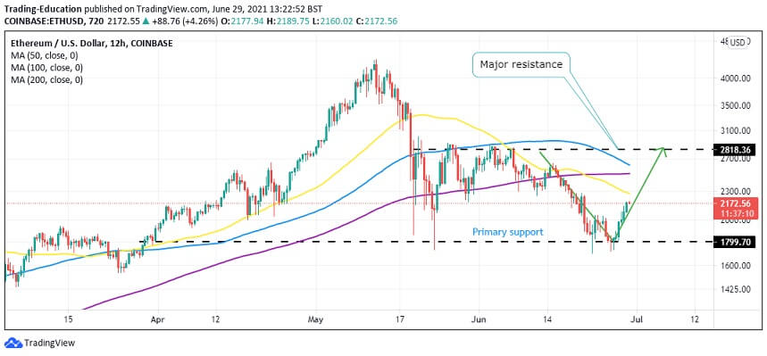 ETH/USD 12-hour chart