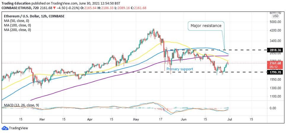 ETH/USD 12-hour chart 063021