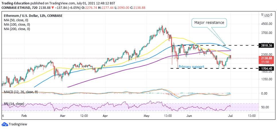 ETH/USD 12-hour chart 070121
