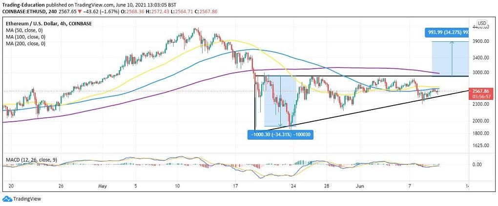 ETH/USD 4-hour chart 061021