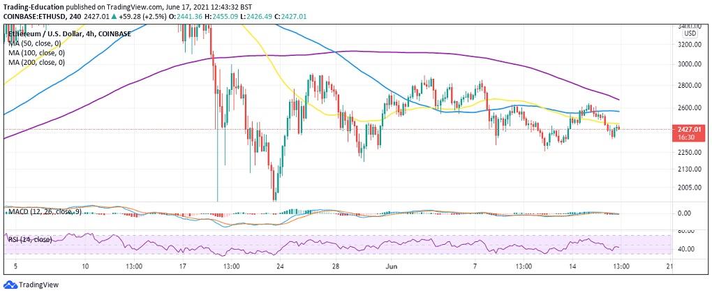 ETH/USD 4-hour chart 061721