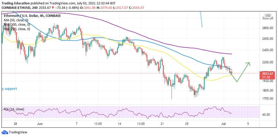 ETH/USD 4-hour chart 070221