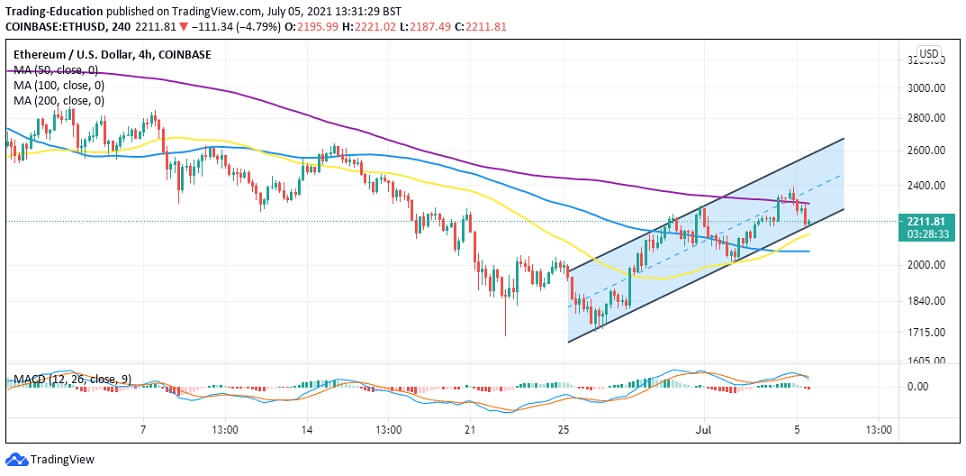 ETH/USD 4-hour chart 070521