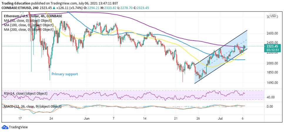 ETH/USD 4-hour chart 070621