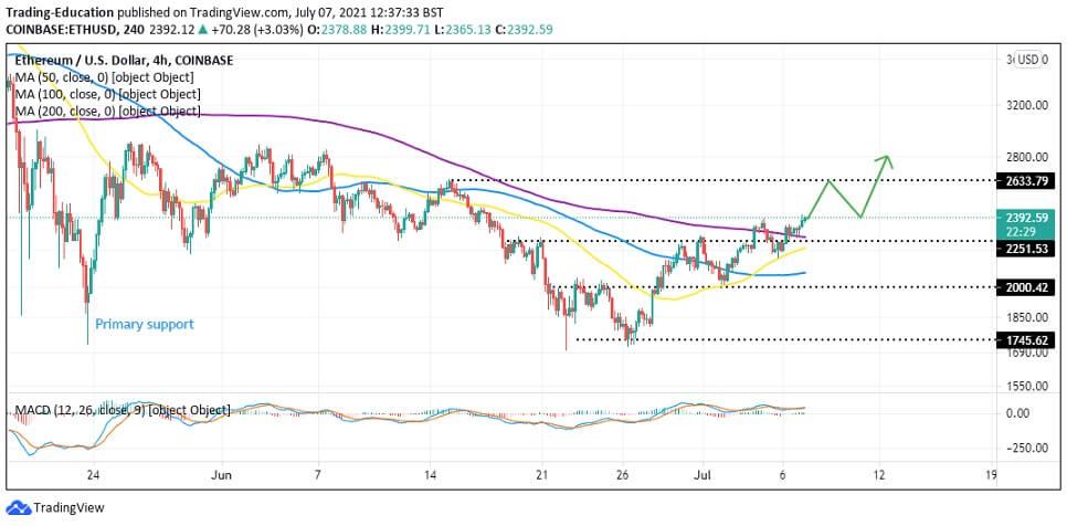 ETH/USD 4-hour chart 070721