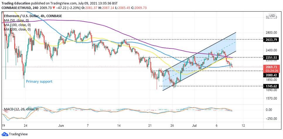 ETH/USD 4-hour chart 070921