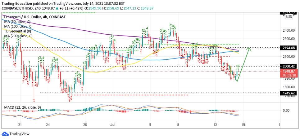 ETH/USD 4-hour chart 071421