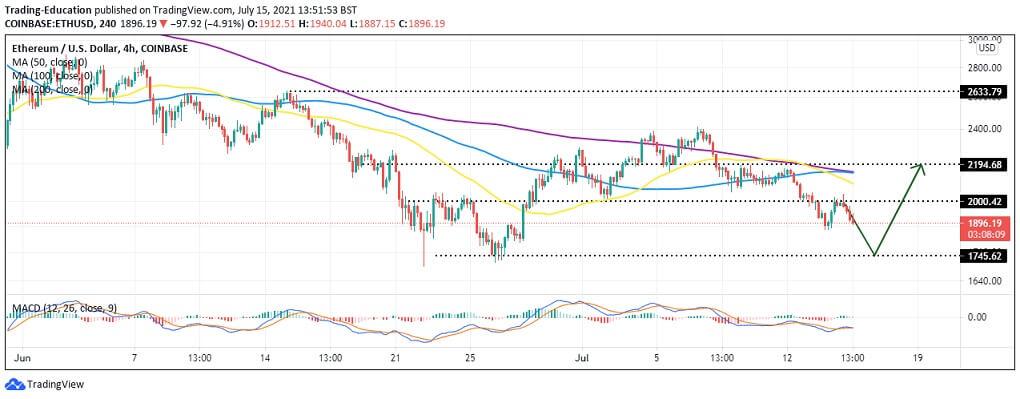 ETH/USD 4-hour chart 071521