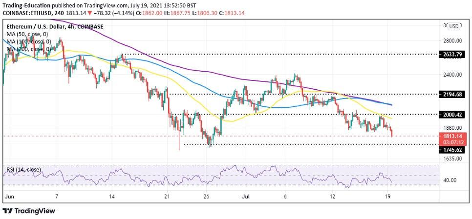 ETH/USD 4-hour chart 071921
