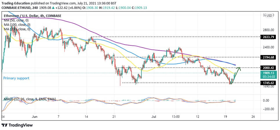 ETH/USD 4-hour chart 072121