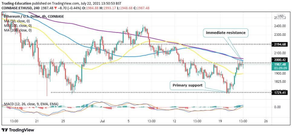 ETH/USD 4-hour chart 072221