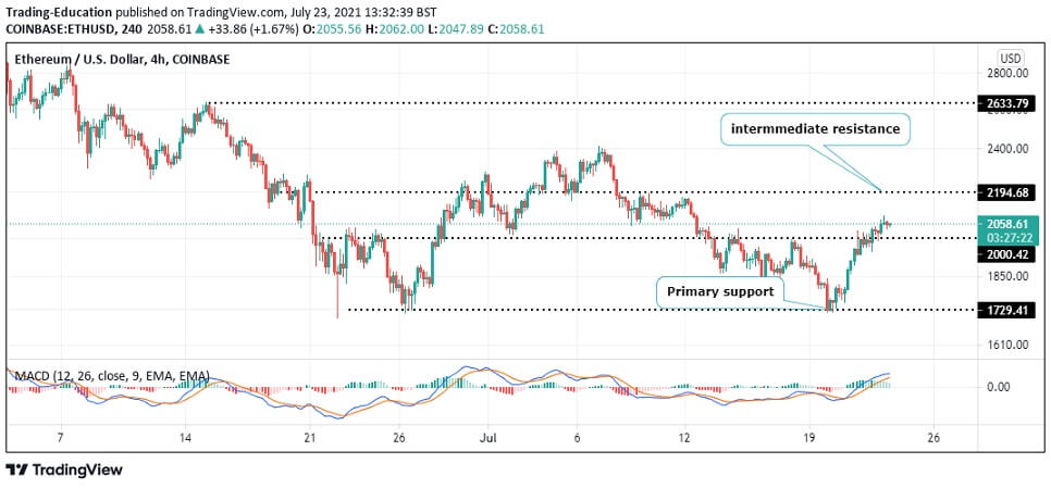 ETH/USD 4-hour chart 072321