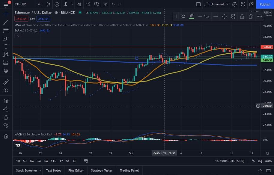 ETH/USD 4-hour chart 101421