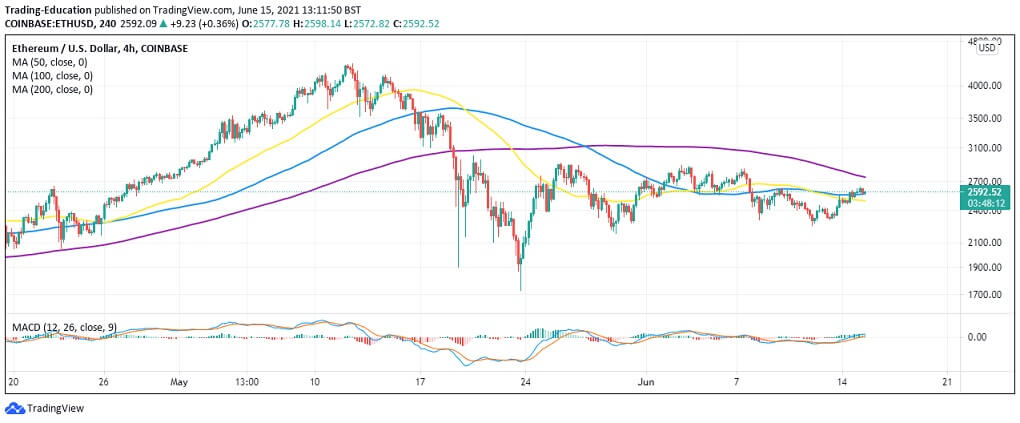 ETH/USD 4-hour chart 061521