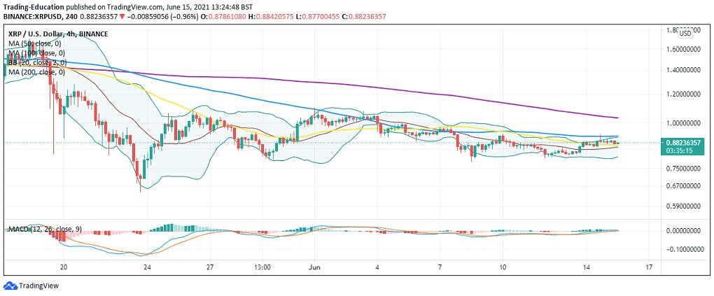 XRP/USD 4-hour chart 061521