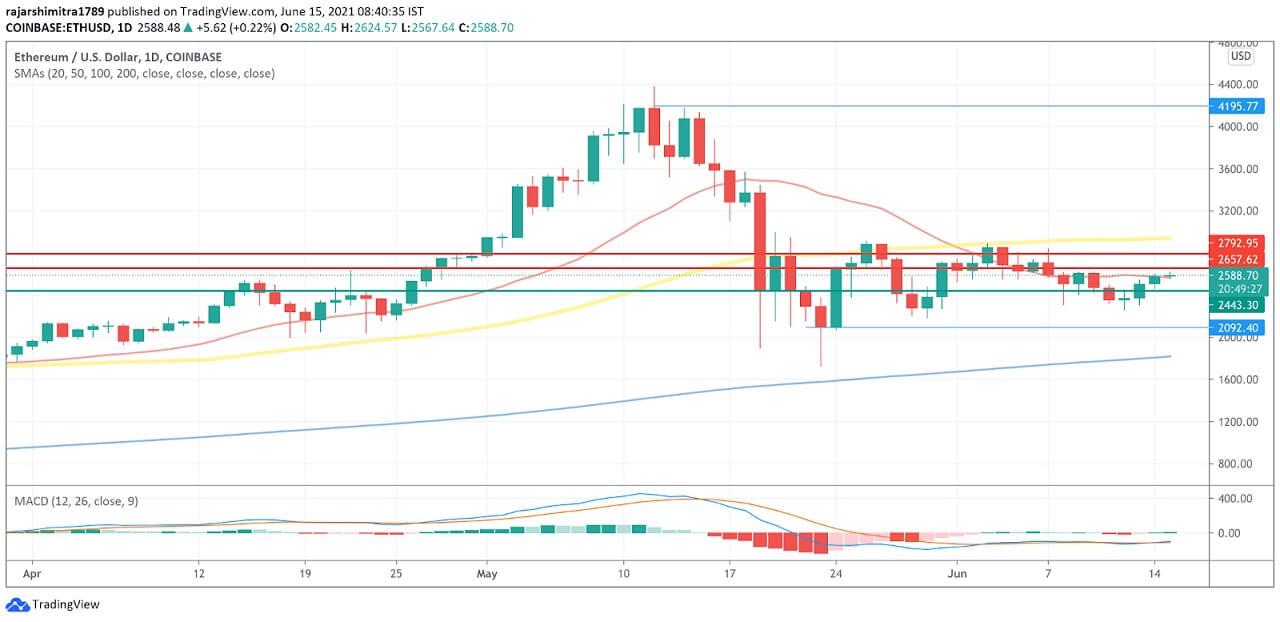 ETH/USD daily chart 061521