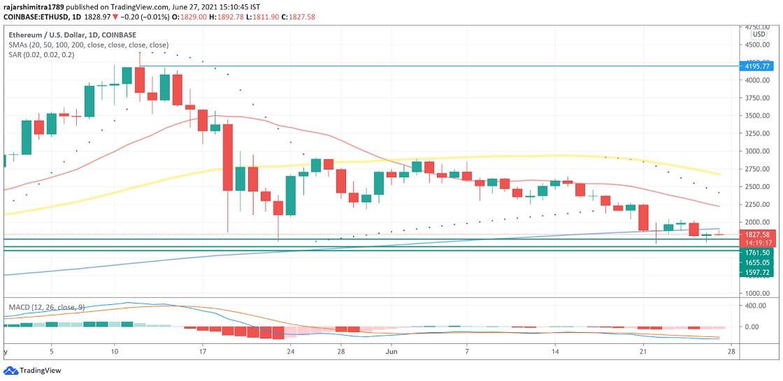 ETH/USD daily chart 062821
